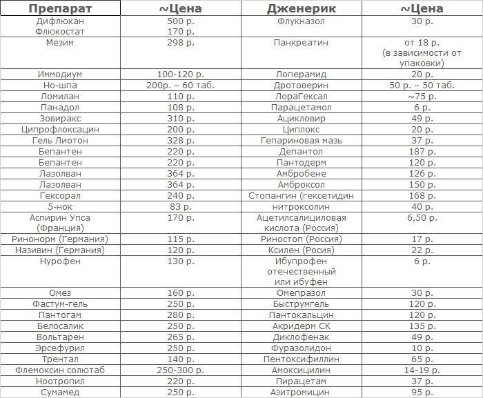 Таблица дженериков