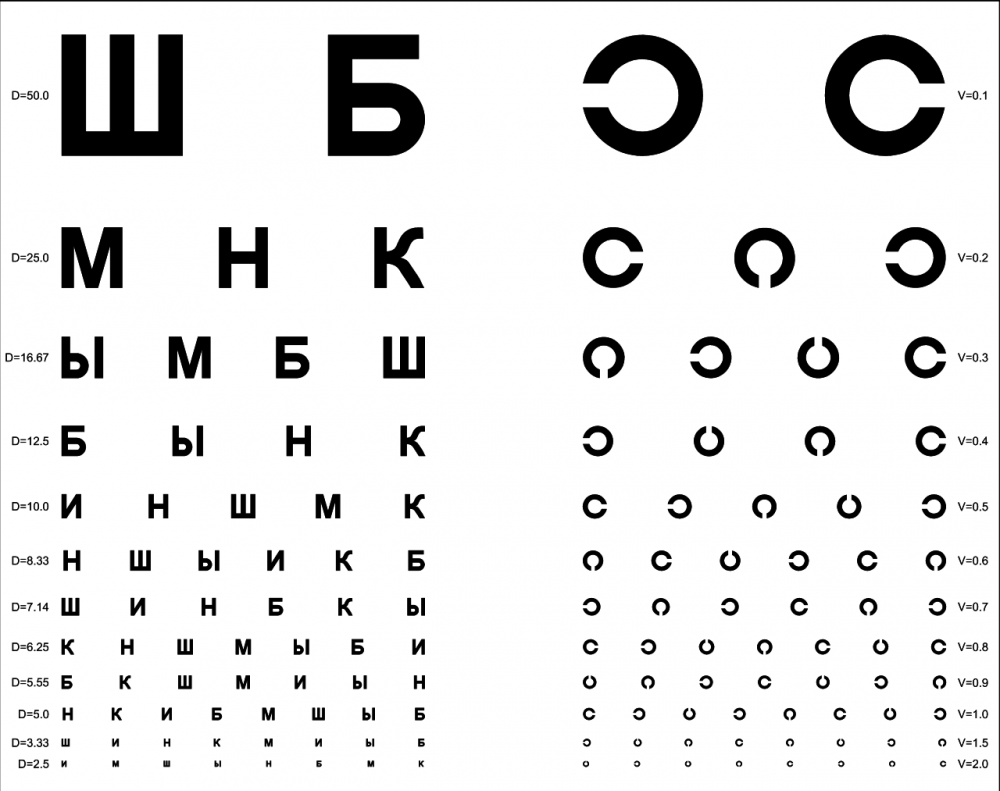 Таблицы Сивцева