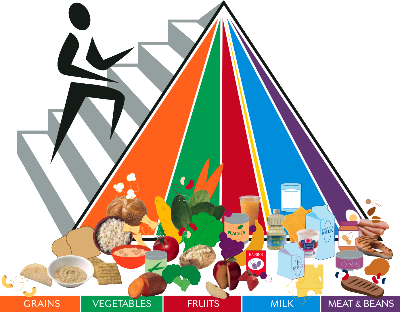 myplate for kids food pyramid