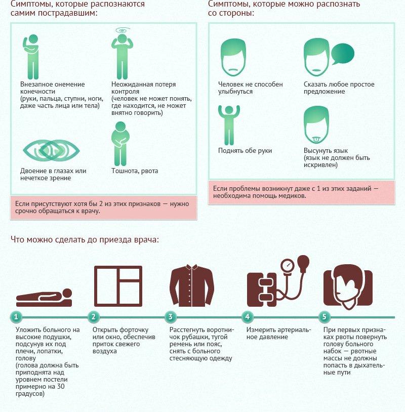 Симптомы инсульта и первая помощь