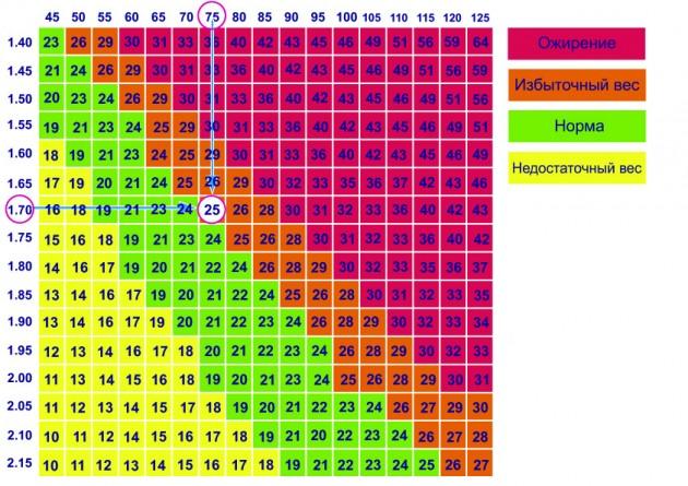 Таблица для определения ИМТ