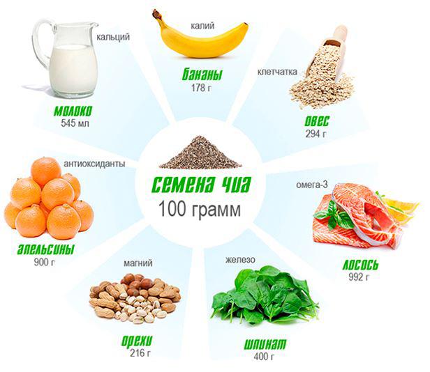 Инфорграфика о питательности чиа по сравнению с другими продуктами