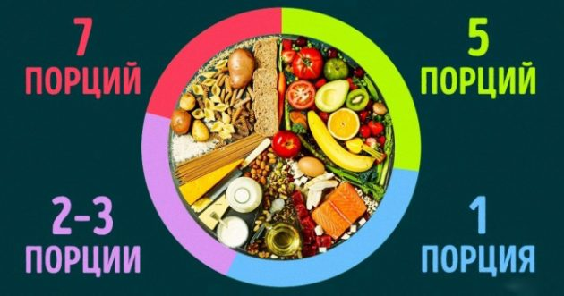 Принципы питания диеты DASH