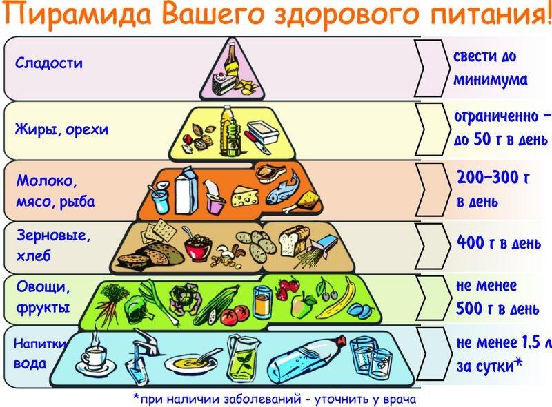 питание после родов для похудения