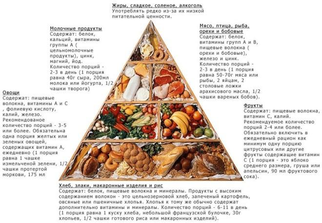 таблица здорового питания на неделю для мужчин